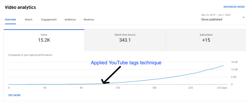 YouTube tags seo