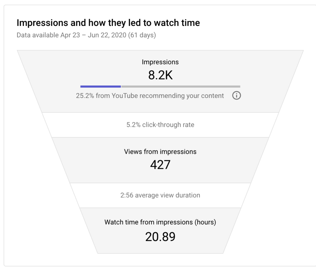 youtube view funnel