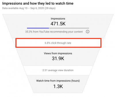 video watch time funnel